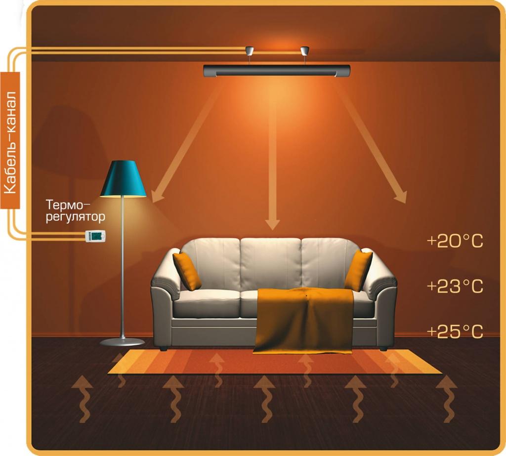 Стеклянные инфракрасные обогреватели: отличия и характеристики