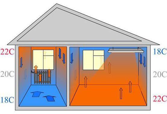 Инфракрасные обогреватели- выгодные обогреватели,