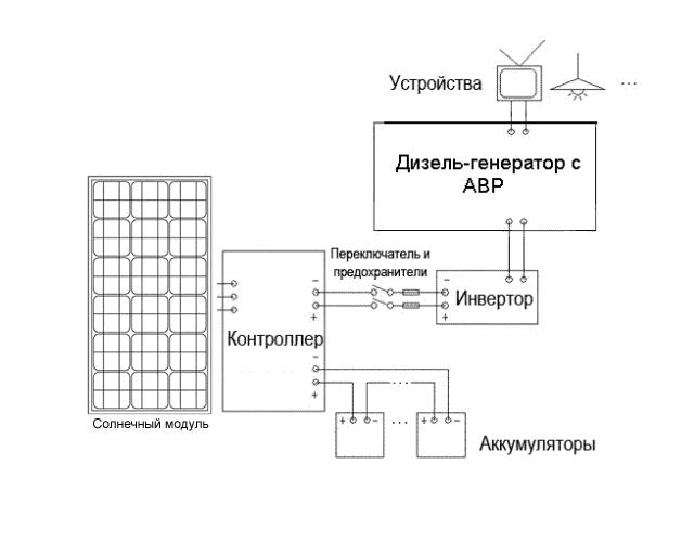 дизель-(бензо-) генератор.